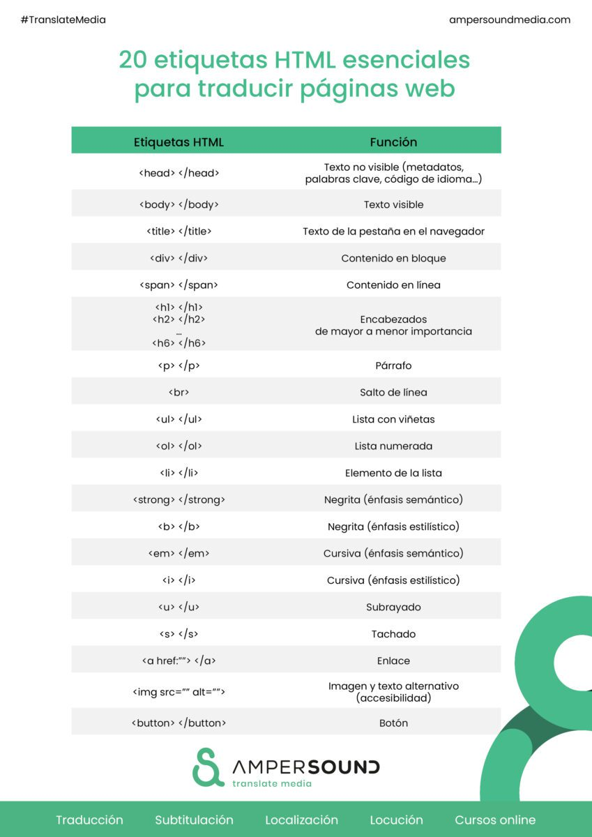 Veinte etiquetas html para traducir páginas web